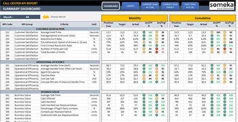 Call Center Kpi Dashboard Ready To Use Excel Template Call Center Metrics Template