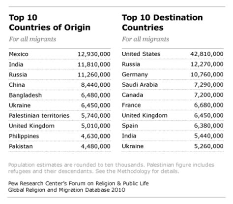 born global definition overview of migrants origins and destinations pew
