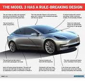 The Design Of Tesla Model 3 Is Dramatically Minimalist — But