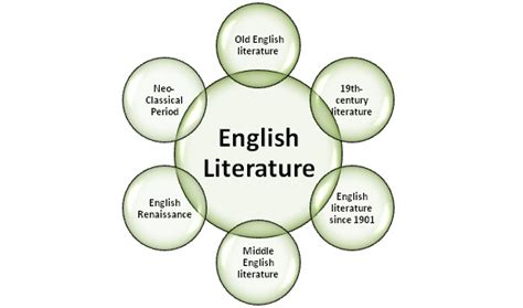 themes for english literature difference between english literature and literature in