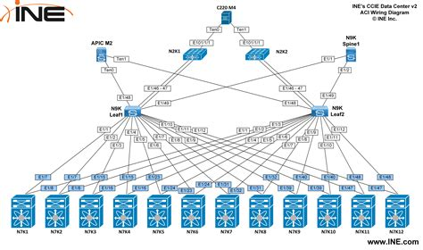 topology diagrams ine s ccie dcv2 topology content updates