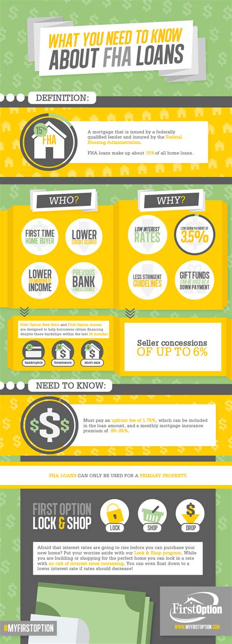 What I Can Teach You About Loans by Everything You Need To About Fha Loans