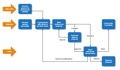 small business workflow bpm explained to small and medium enterprises bpm leader