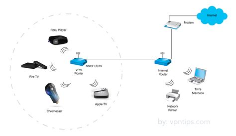 Vpn Router Cisco Cisco Rv130 Vpn Router Data Sheet vpn router how to use vpn on router