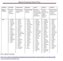 bloom s taxonomy verbs taken from clemson