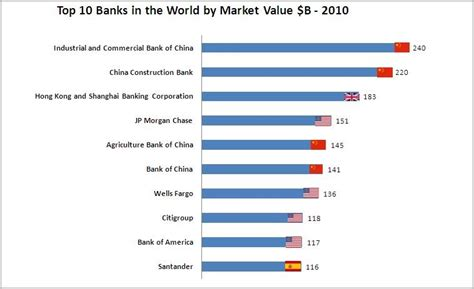 best middle market investment banks golden panda investment top 10 largest banks in the world