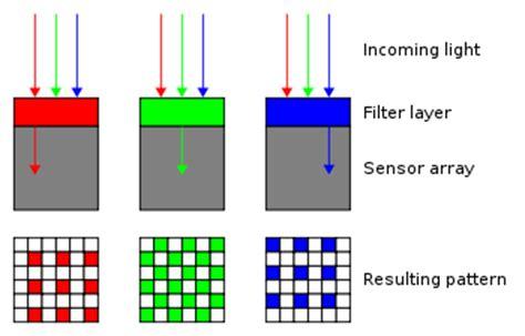 sensor pattern noise color bayer filter wikipedia