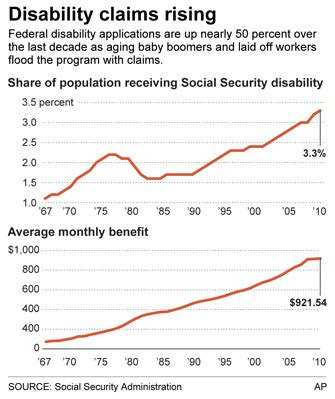 getting social security at 62