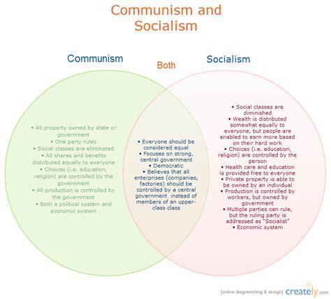 capitalism vs socialism venn diagram venn diagram capitalism vs communism images how to guide and refrence