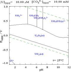 diagramme potentiel ph du cadmium corrigé uraan