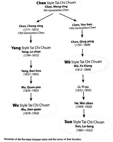 Chi Energie Aktivieren by 22 Best Bagua Zhang Images On Qigong Chi