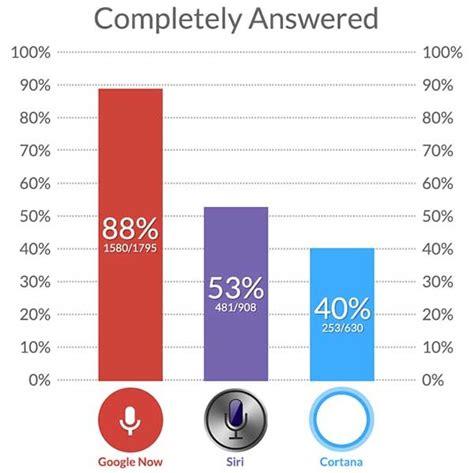 preguntas a google voice google now es mejor asistente por voz que siri y cortana
