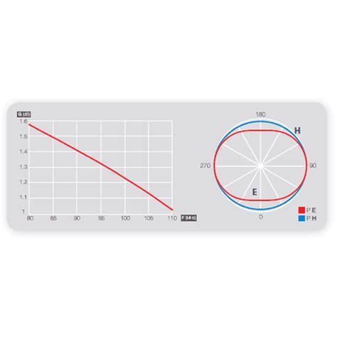 fm pattern works televes circular fm aerial 1201 tradeworks