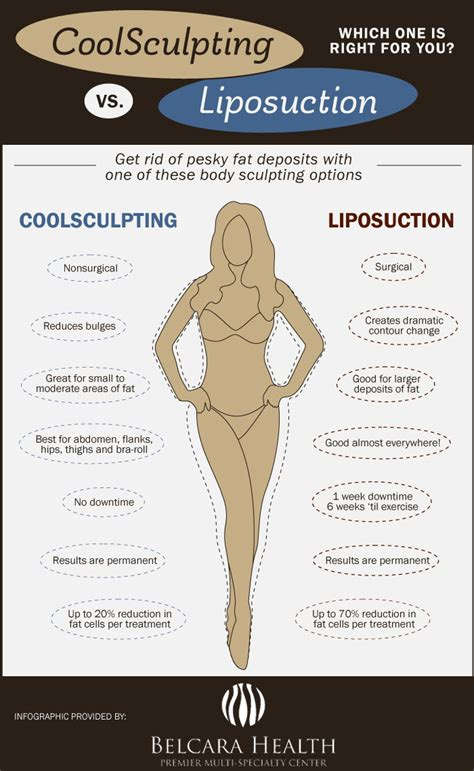 lipo light vs coolsculpting coolsculpting vs liposuction find out which procedure