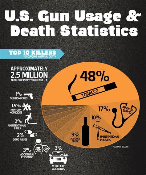 infographic u s gun usage and statistics the about guns