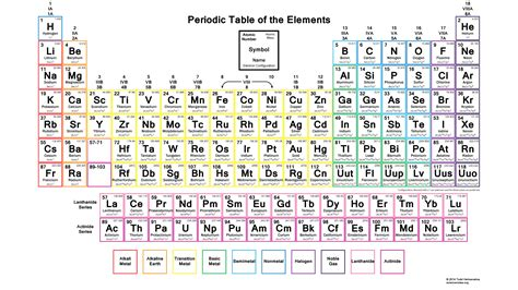Printable Periodic Table With Electron Configuration | color periodic table with electron configurations