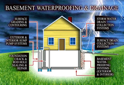 basement water system terrafirma landscape drainage and waterproofing