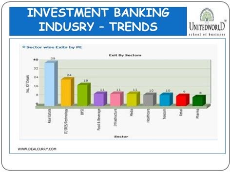 Mba Investment Banking Australia by Presentation On Investment Banking