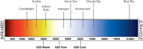 room temp kelvin fluorescent l color temperature chart image collections free any chart exles