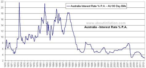 bank bill rate historical interest rate australia about inflation