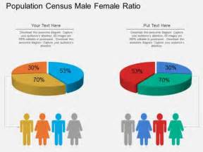 Population Census Male Female Ratio Powerpoint Template Population Ppt Templates Free