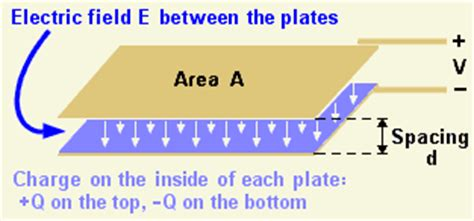 if the electric field between the plates of a given capacitor is weakened capacitance