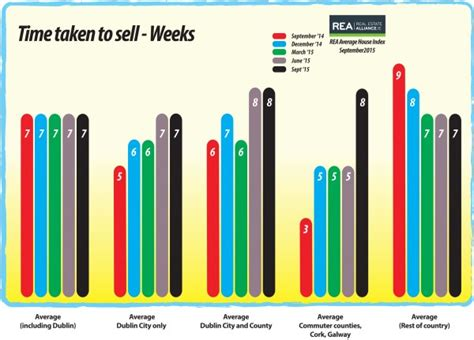 average time to sell a house average time to sell a house 28 images average time to sell a house 28 images best