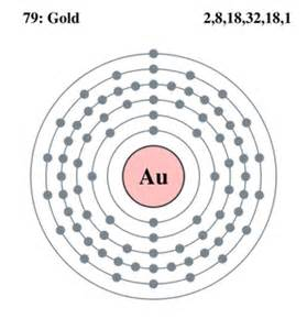 The Number Of Protons In Gold General Information Gold