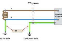 earthing system according to bs 7671 electrical axis