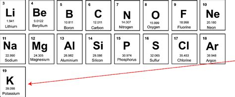 K In The Periodic Table by Mendeleev S Periodic Table Kullabs