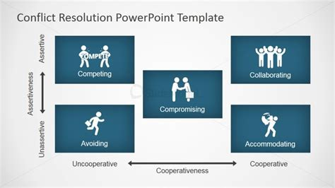 templates powerpoint size conflict resolution diagram for powerpoint slidemodel