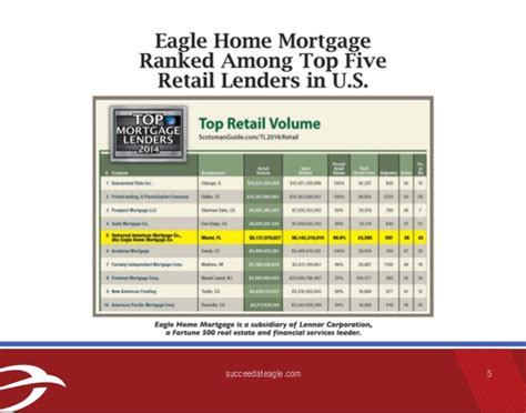 eagle home mortgage overview