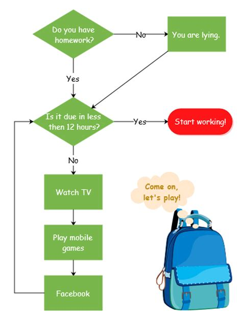 flowchart exles for students flowchart exle homework