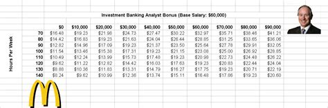 how much do investment bankers make how much does an investment banker make a year forex trading