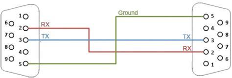 Bafo Kabel Usb To Serial Db9 Cable Pc berbagai rangkaian antarmuka serial rs232 elektrologi