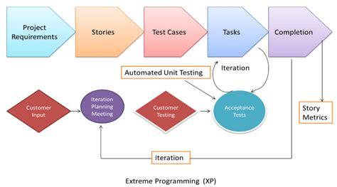 agile testing methodology diagram agile model methodology guide for developers and testers