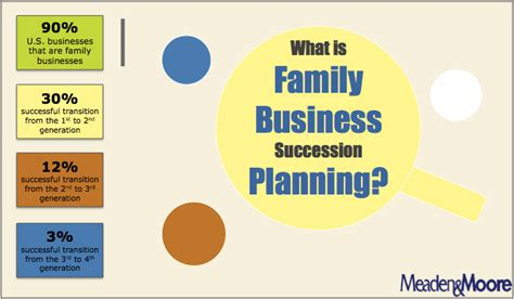 video interview what is family business succession planning