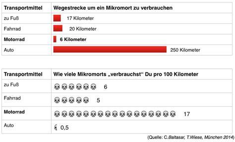 Motorradfahren Wie Gef Hrlich by Wie Gef 228 Hrlich Ist Motorradfahren Teil 5 Mikromorts