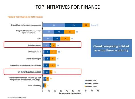 Top Mba Finance Programs 2014 by Cloud On Premise Software The Ying Yang Of Business