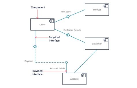 component layout diagram definition uml diagram types with exles for each type of uml diagrams