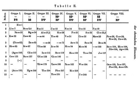 Mendeleev Periodic Table 1871 file mendeleev s 1871 periodic table jpg