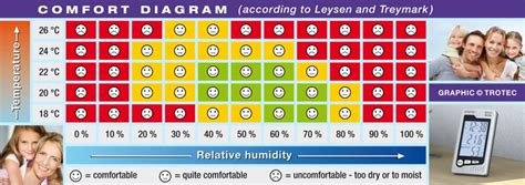 comfortable humidity range save money on heating reduce heating costs by finding