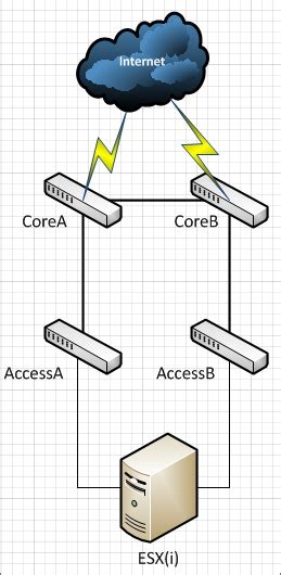 lst diagram vmware link state tracking the gurleyman