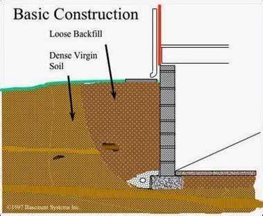 My Construction Industry: WALLS BELOW GROUND & BASEMENT