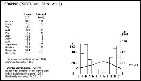 comment calculer un diagramme ombrothermique microg 201 o 5