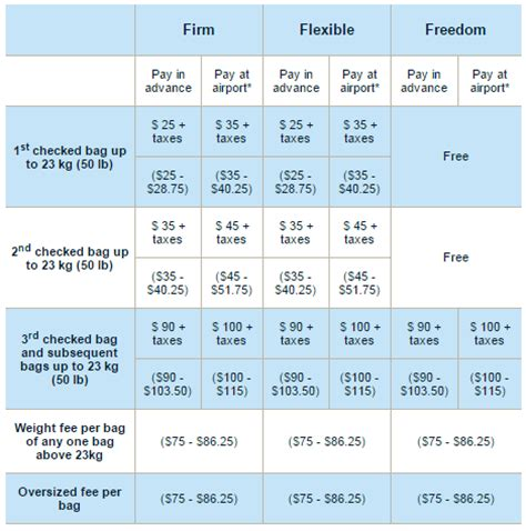 baggage fees for united airlines porter airlines baggage fees 2016 airline baggage fees com