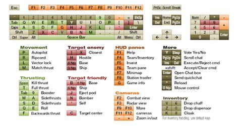 keyboard layout elite dangerous afs remapping controls freeallegiance wiki