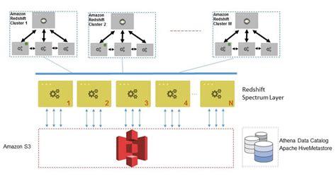 spectrum 3 the best 159929012x amazon redshift spectrum 10 のベストプラクティス amazon web services ブログ