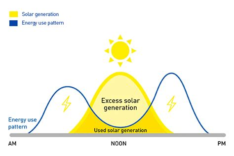energy utilization pattern in bangladesh benefits of solar panels racv solar power installation