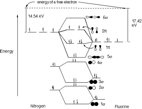 iron orbital diagram iron orbital diagram iron atomic model elsavadorla